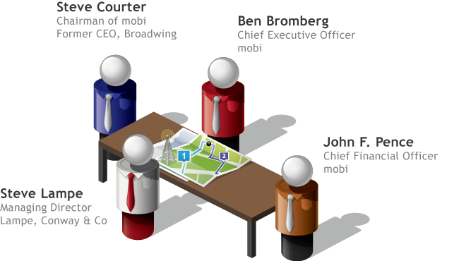 The board of directors at mobi